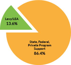 pie chart showing 13.6% levy/LEA, and 86.4% state, federal and private program support