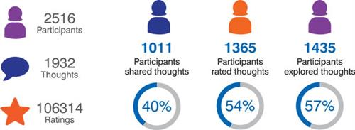 """2516 participants, 1932 thoughts, 106314 ratings. 40% of participants shard thoughts, 54% rated thoughts, 57% explored thoughts"