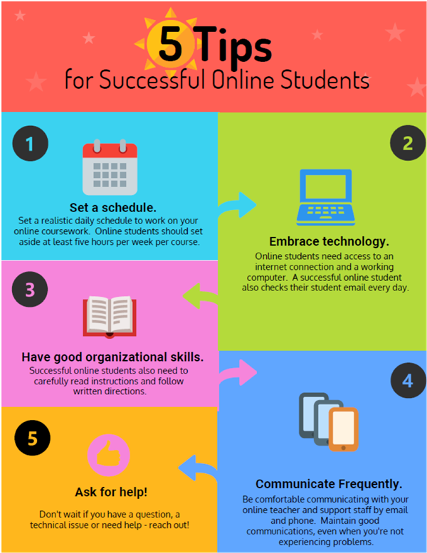 pictograph of 5 successful tips for online school